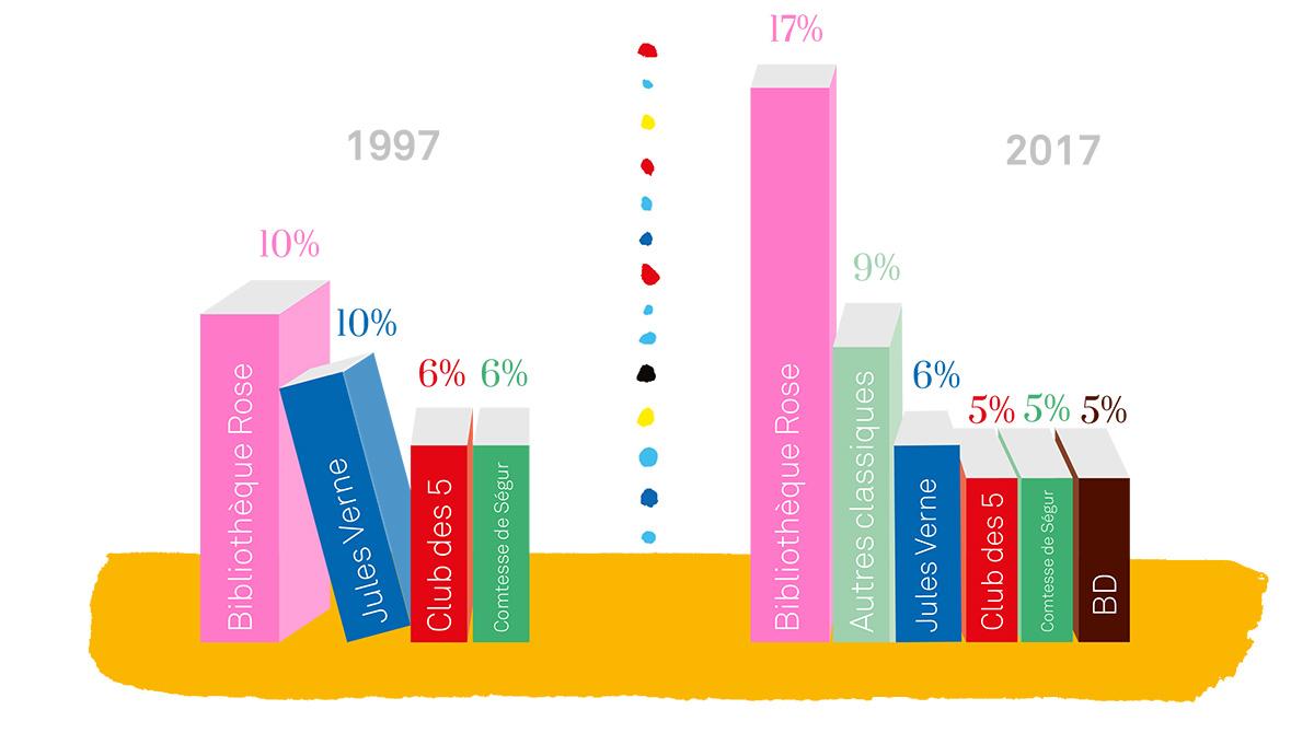 Que reste-t-il de nos lectures d'enfants ? J'aime lire dévoile les résultats inédits de deux enquêtes menées à 20 ans d'intervalle. Sondage Omnibus J'aime lire/TNS Sofres mené auprès d'un échantillon de 1043 personnes représentatives de la population de 25 ans et plus.