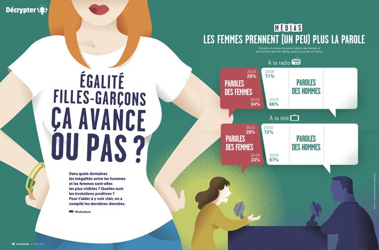 """Égalité filles-garçons, où en est-on ? Phosphore n°505, 1er mars 2021 - """"Égalité filles-garçons, ça avance ou pas ?"""""""